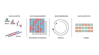 Il processo di lavoro di energy way sui big-data